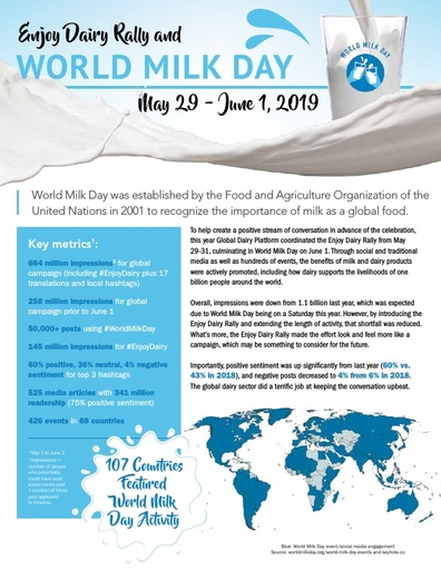 World Milk Day 2019 - Final Report