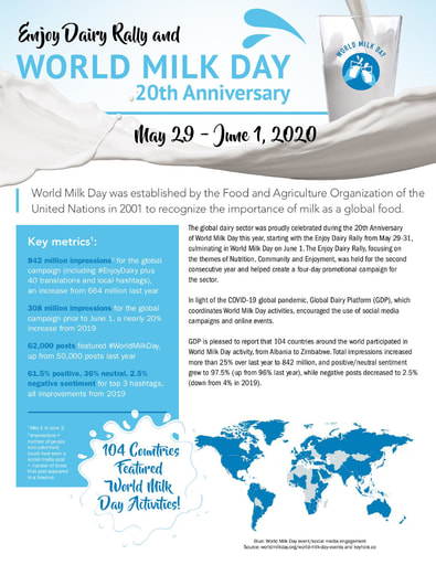 World Milk Day 2020 - Final Report